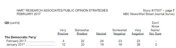 democrat-survey