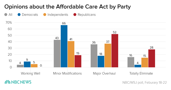 opinions_about_the_affordable_care_act_by_party_all_democrats_independents_republicans_chartbuilder_aac2a1085cde57745ccefa78ae148c59-nbcnews-ux-600-480